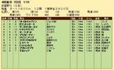 第23S:11月1週 武蔵野S 成績