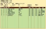 第20S:07月1週 ラジオNIKKEI賞 成績
