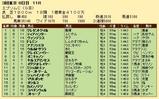 第26S:06月3週 エプソムC 成績