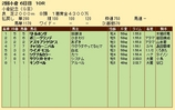 第32S:08月1週 小倉記念 成績