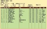 第34S:06月1週 金鯱賞 成績