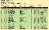 第24S:05月2週 NHKマイルC 成績