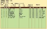 第31S:11月3週 福島記念 成績