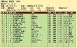 第26S:12月3週 朝日杯FS 成績