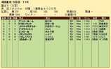 第21S:10月4週 富士S 成績