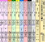 第23S:12月5週 ラジオNIKKEI杯2歳S