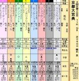 第27S:10月2週 京都大賞典
