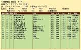 第20S:11月4週 兵庫ジュニアグランプリ 成績