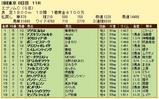 第25S:06月3週 エプソムC 成績