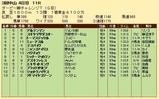 第22S:04月1週 ダービー卿チャレンジトロフィー 成績