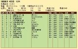 第24S:06月1週 目黒記念 成績