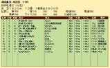第27S:10月3週 府中牝馬S 成績