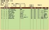 第29S:12月1週 京阪杯 成績