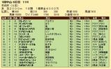 第26S:01月3週 京成杯 成績