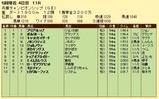 第19S:05月1週 兵庫チャンピオンシップ 成績