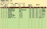 第27S:11月1週 メルボルンC 成績