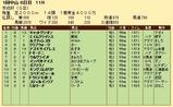 第31S:01月3週 京成杯 成績