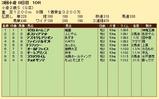 第29S:09月2週 小倉2歳S 成績