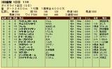 第26S:03月1週 ダイオライト記念 成績