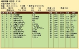 第26S:10月2週 京都大賞典 成績