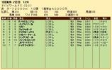 第25S:03月5週 ドバイWC 成績