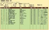 第31S:03月5週 ドバイGS 成績