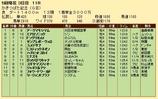第29S:05月1週 かきつばた記念 成績