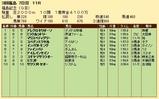 第23S:11月3週 福島記念 成績