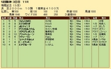 第26S:12月3週 鳴尾記念 成績