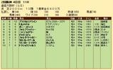 第22S:04月1週 産経大阪杯 成績