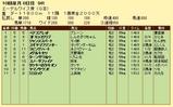 第19S:10月1週 エーデルワイス賞 成績