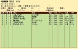 第27S:09月4週 ローズS 成績