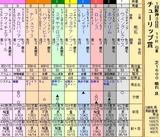 第23S:03月2週 チューリップ賞