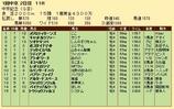 第29S:03月2週 中京記念 成績