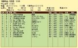 第18S:01月1週 中山金杯 成績