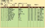 第23S:12月1週 クイーン賞 成績