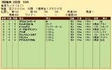 第33S:12月2週 香港カップ 成績