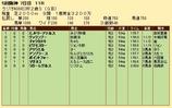 第20S:12月5週 ラジオNIKKEI杯2歳S 成績