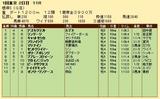 第22S:02月1週 根岸S 成績
