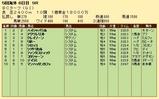 第26S:10月4週 BCT 成績