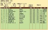 第21S:03月2週 オーシャンS 成績