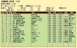 第17S:05月2週 新潟大賞典 成績