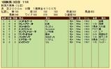 第28S:05月3週 新潟大賞典 成績