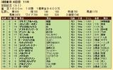 第22S:06月2週 安田記念 成績