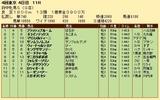 第31S:10月3週 府中牝馬S 成績
