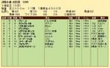 第27S:08月1週 小倉記念 成績