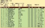 第32S:05月4週 優駿牝馬 成績