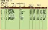 第22S:12月1週 京阪杯 成績