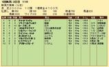 第30S:05月2週 新潟大賞典 成績