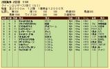 第34S:04月4週 クイーンエリザベス2世C 成績